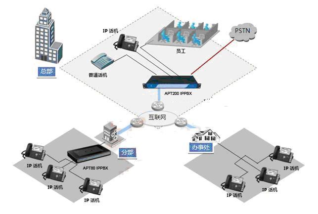 语音专线网络结构图